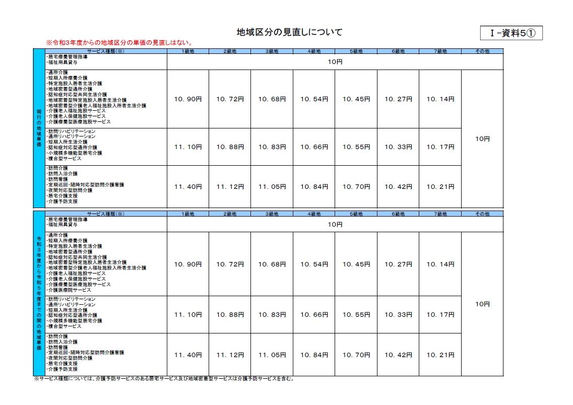 介護保険地域区分ごとの単価表2021-23(厚労省資料より)