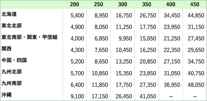 イコールオンライン大型商品配送料表