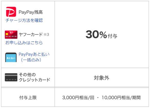 PayPayでケア用品も1万円還元・『がんばれ東大和!』キャンペーン(9/1~30)に参加!!
