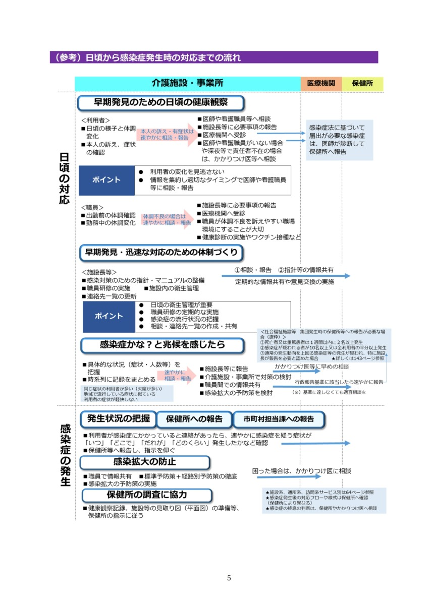 P8 介護現場における感染対策の手引き 厚労省2020/10/1