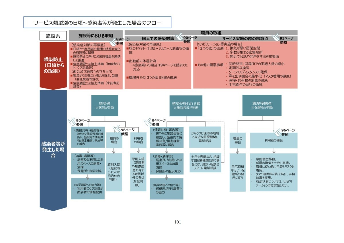 P104 介護現場における感染対策の手引き|厚労省2020/10/1