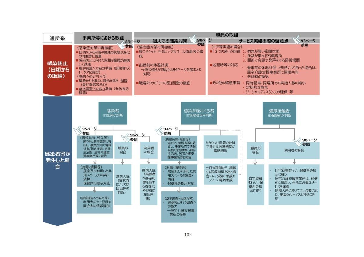 P105 介護現場における感染対策の手引き|厚労省2020/10/1