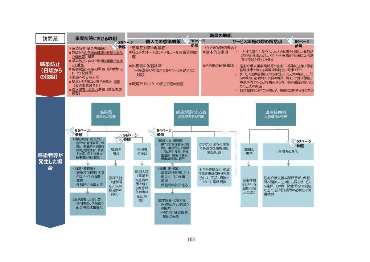 P106 介護現場における感染対策の手引き|厚労省2020/10/1