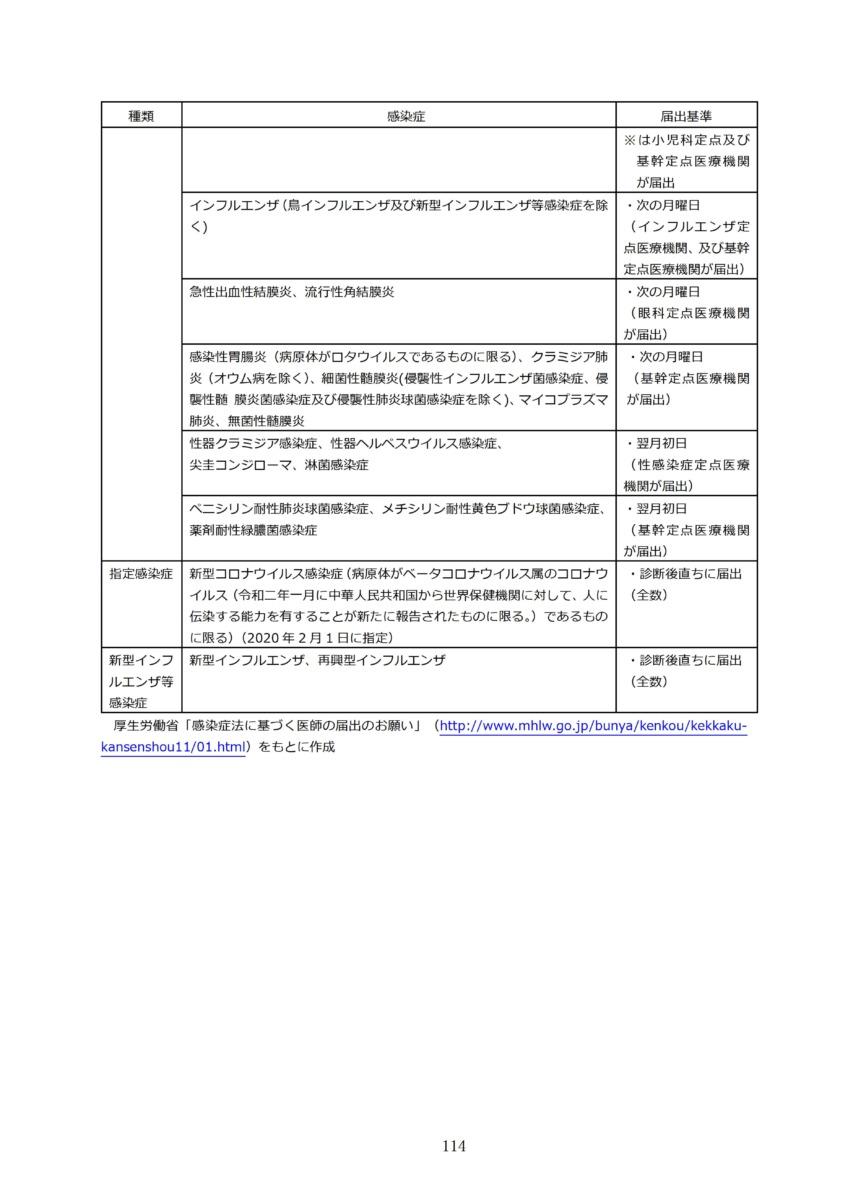 P117 介護現場における感染対策の手引き|厚労省2020/10/1