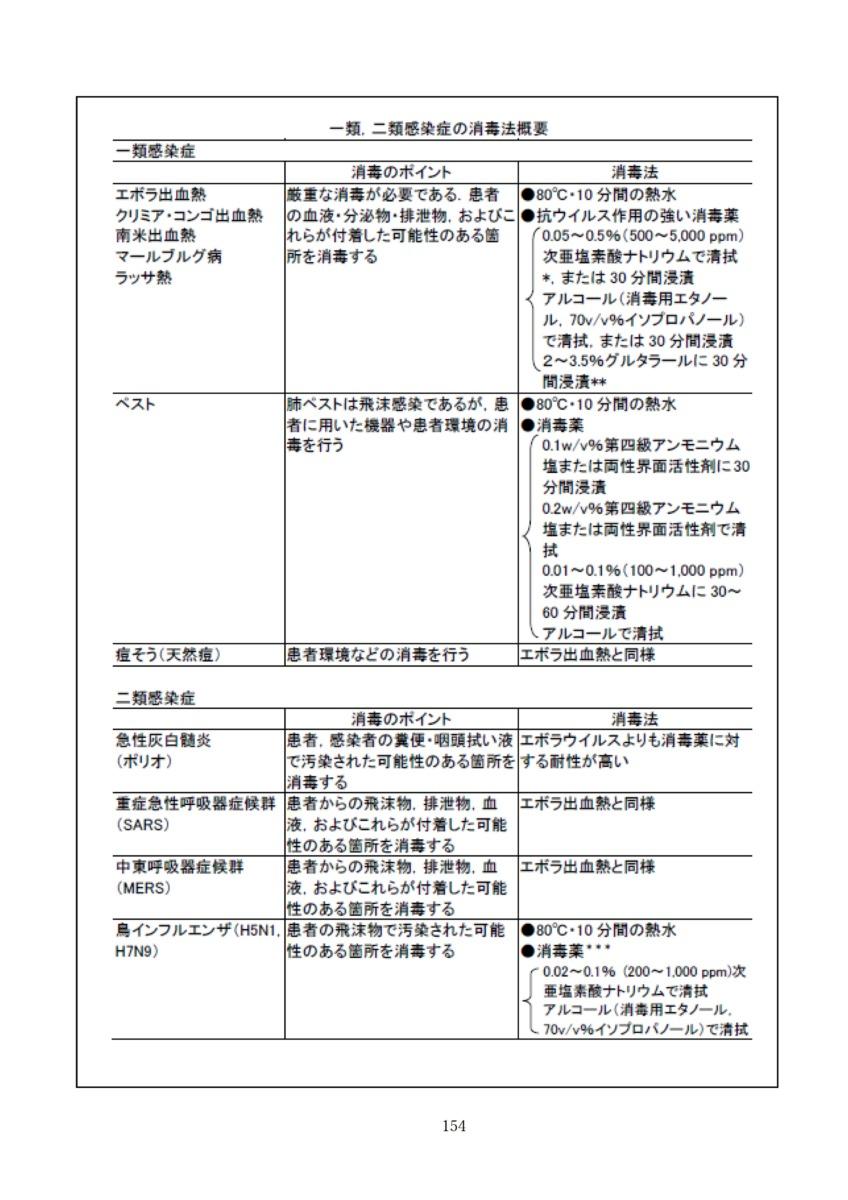 P157 介護現場における感染対策の手引き|厚労省2020/10/1